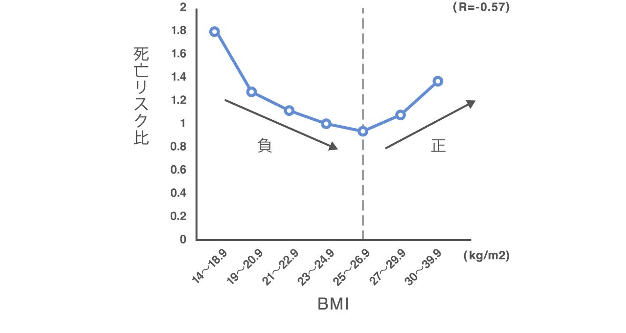 BMI値の変化と死亡リスク比の推移が途中までは負の相関、あるラインを境に正の相関へと変化している