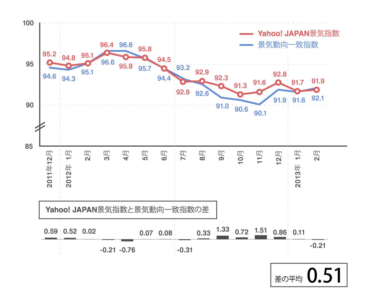 過去のビッグデータレポートで紹介した景気動向一致指数とヤフー景気指数の比較グラフ。相関に基づいたモデル作りの一例としての紹介