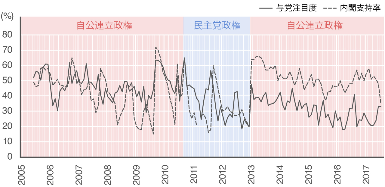 2005年から2017年直近までの、与党の相対的注目度と内閣支持率の変遷を示す推移グラフ。2005年から2013年までは推移波形が類似しているが、2013年以降は注目度の上がりかたよりも内閣支持率が高い状態が続いている