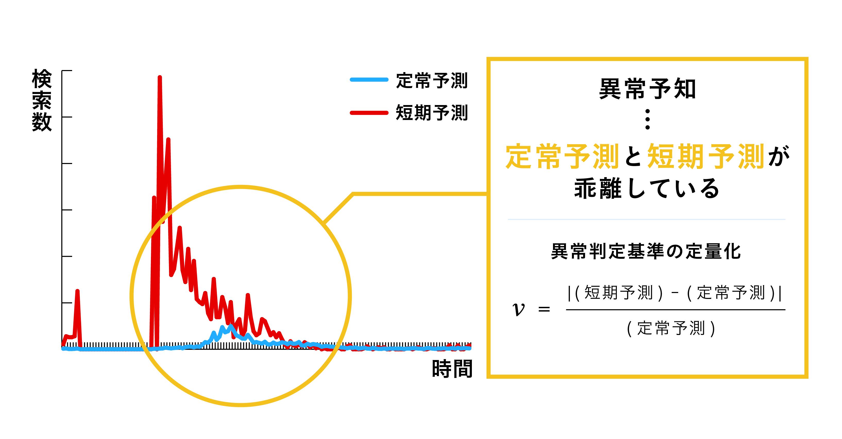 定常予測の波形に対して短期予測が大きく乖離している場合に混雑を計測することができることを説明する図