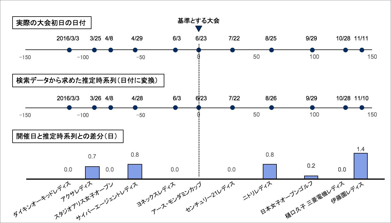 データ分析で得られた時間軸の数値と、実際の女子ゴルフの大会の日付差を比較。ほとんどずれがなく、精度の高さがわかる