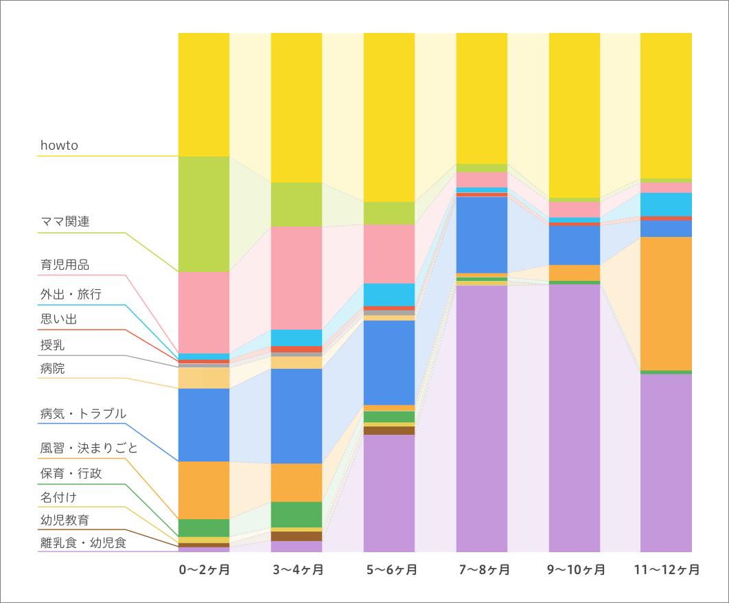 前述した育児のカテゴライズで、それぞれのカテゴリの構成割合が2カ月ごとにどう変化するかを表した図。出産から半年までは育児用品の割合が高いが、後半は離乳食・幼児食の割合が高くなるなど