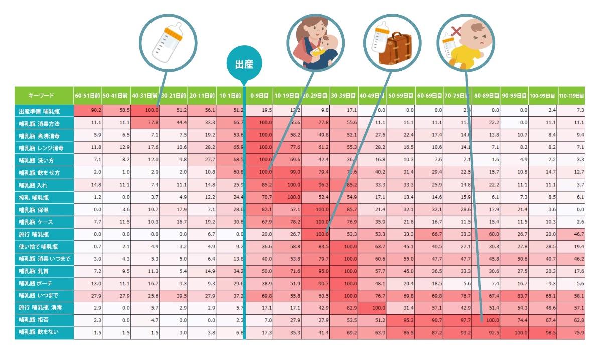 前述した「授乳」カテゴリの中の哺乳瓶に属する検索キーワードが時系列とともにどう変化するかを表した図。出産前は哺乳瓶の準備に関する検索キーワード、出産直後は消毒関連、20日ほどたつとケースの需要が増えるなど