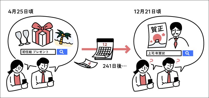 「初任給 プレゼント」を検索するグループは12月21日頃「上司 年賀状の書き方」を検索する傾向があるというイラスト