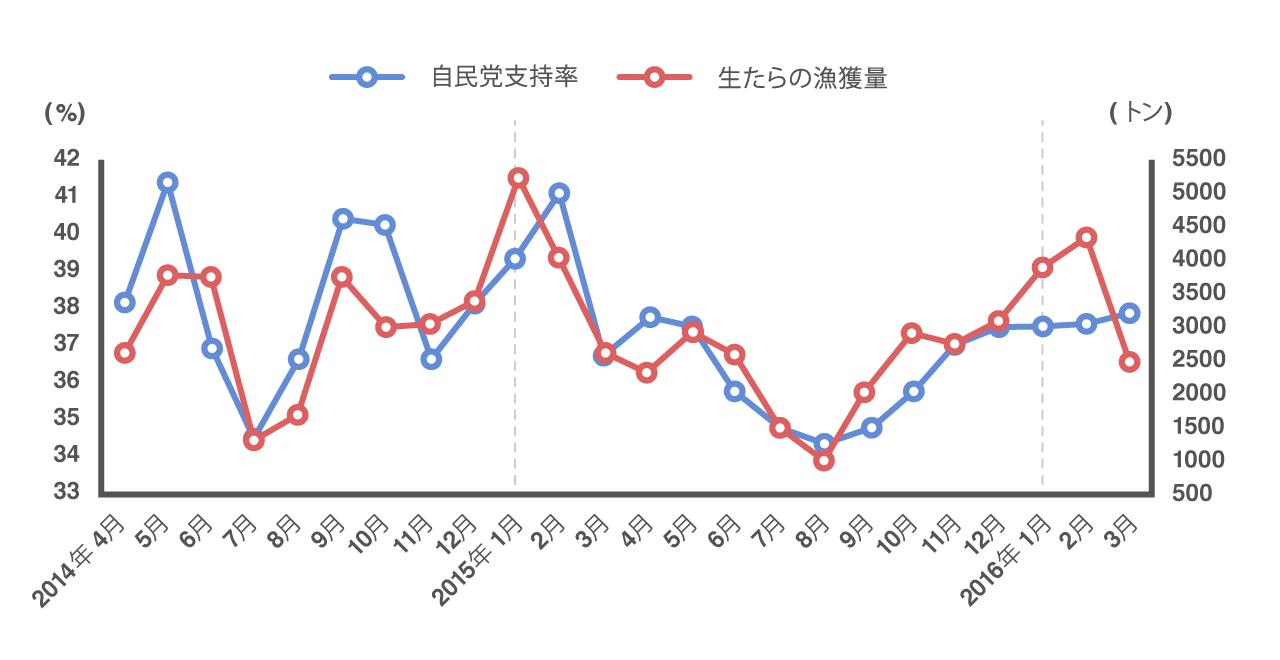 自民党支持率と生たらの漁獲量の2年間の推移が一致していることを示すグラフ