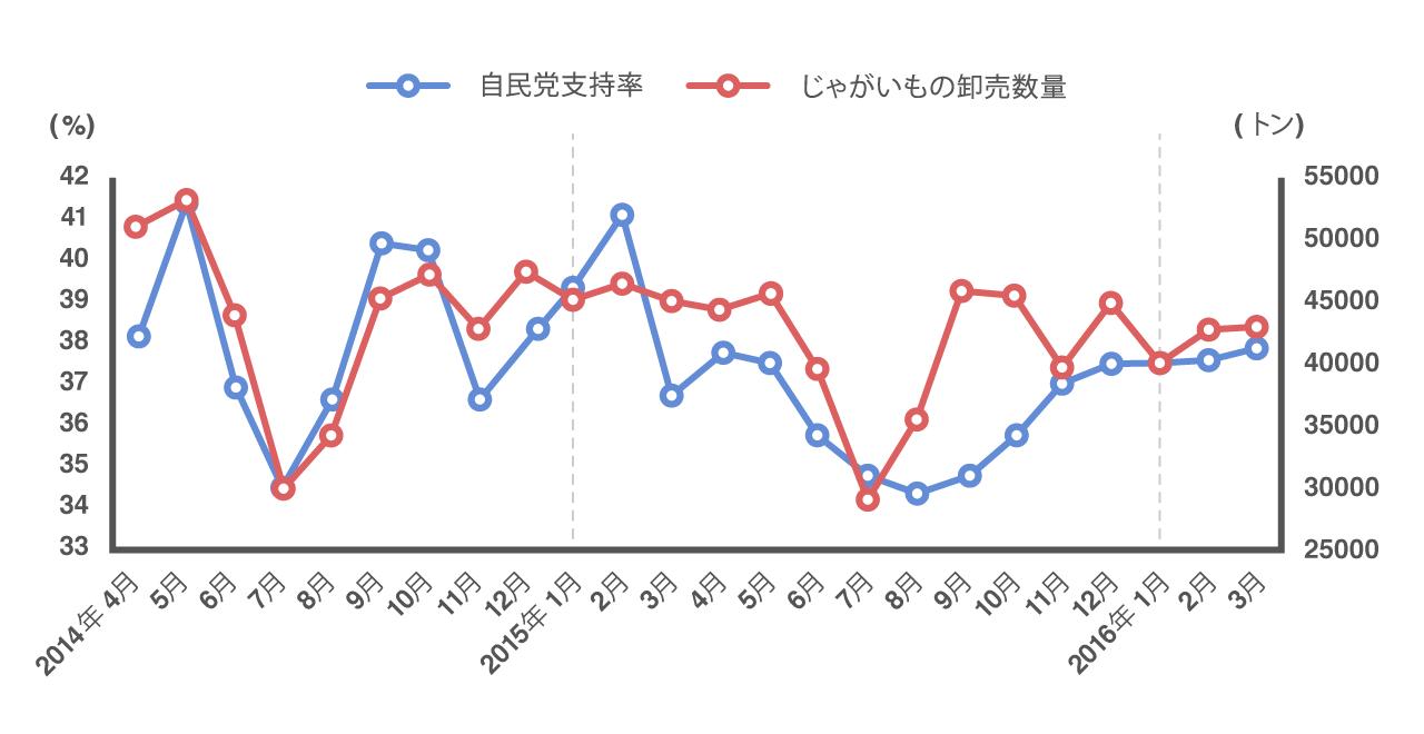 自民党支持率とじゃがいもの卸売数量の2年間の推移が一致していることを示すグラフ