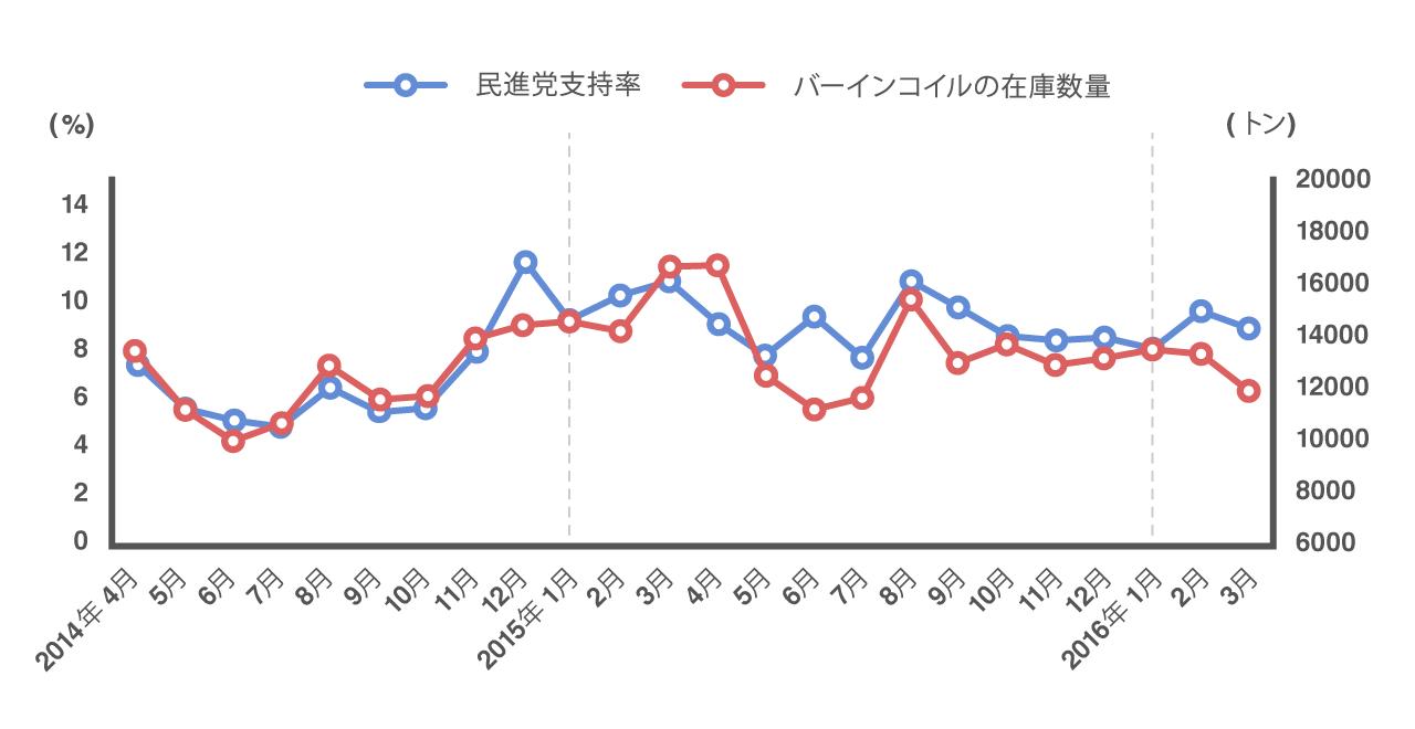 民進党支持率とバーインコイルの在庫数量の2年間の推移が一致していることを示すグラフ
