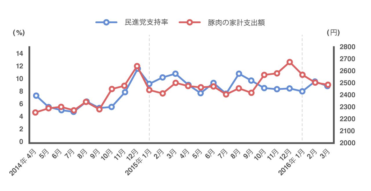 民進党支持率と豚肉の家計支出額の2年間の推移が一致していることを示すグラフ