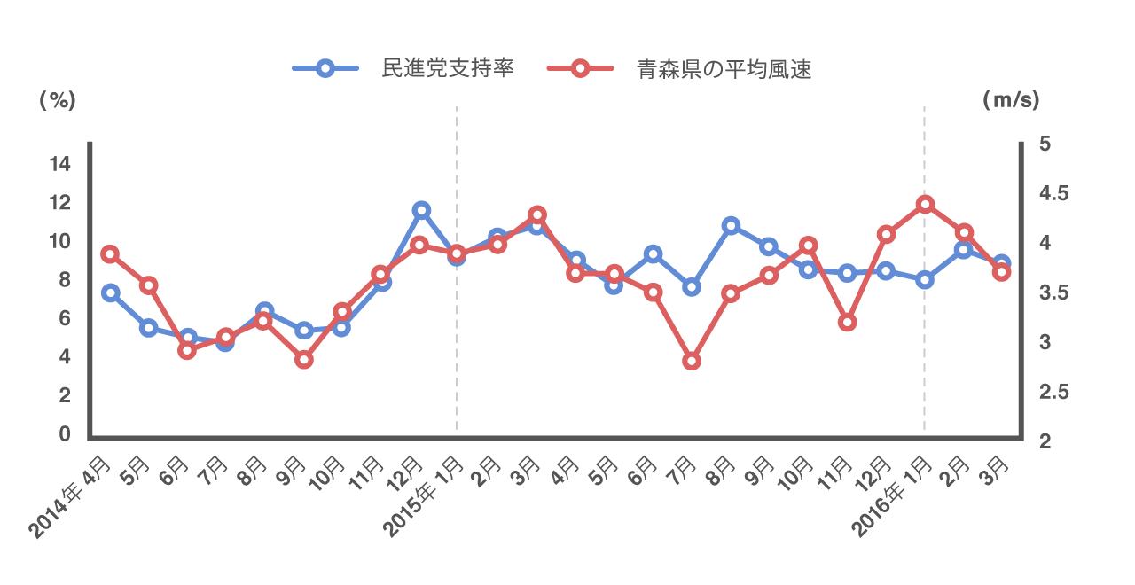 民進党支持率と青森県の平均風速の2年間の推移が一致していることを示すグラフ
