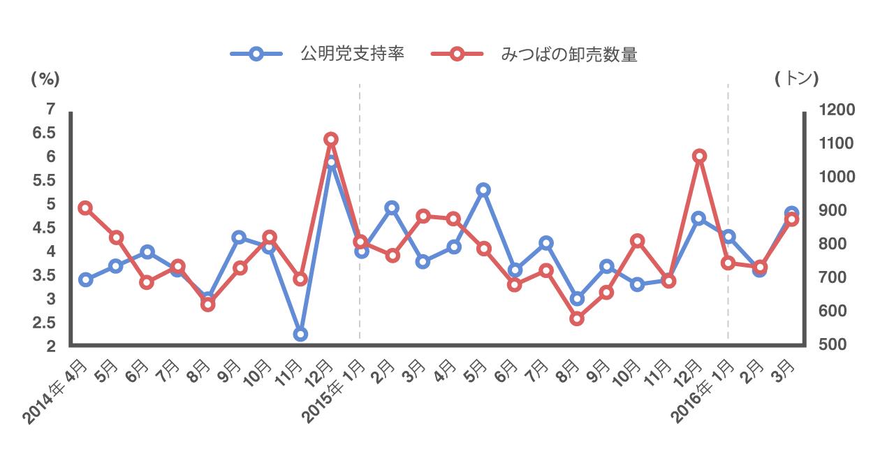 公明党支持率とみつばの卸売数量の2年間の推移が一致していることを示すグラフ