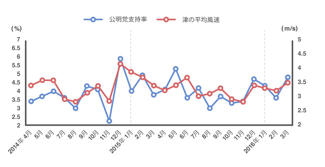 公明党支持率と津の平均風速の2年間の推移が一致していることを示すグラフ