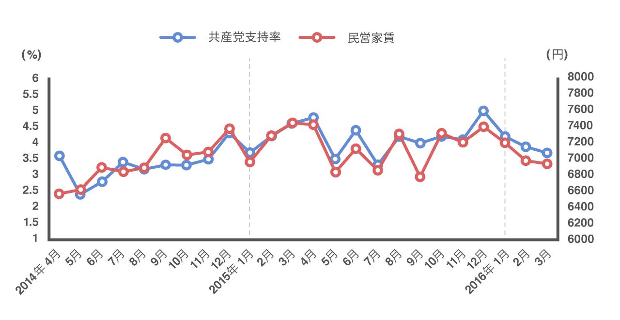 共産党支持率と民営家賃の家計支出の2年間の推移が一致していることを示すグラフ