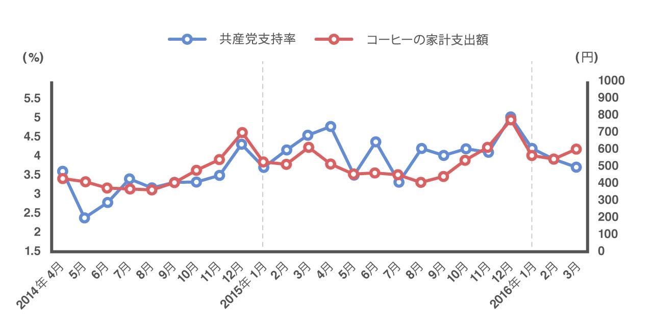 共産党支持率とコーヒーの家計支出の2年間の推移が一致していることを示すグラフ