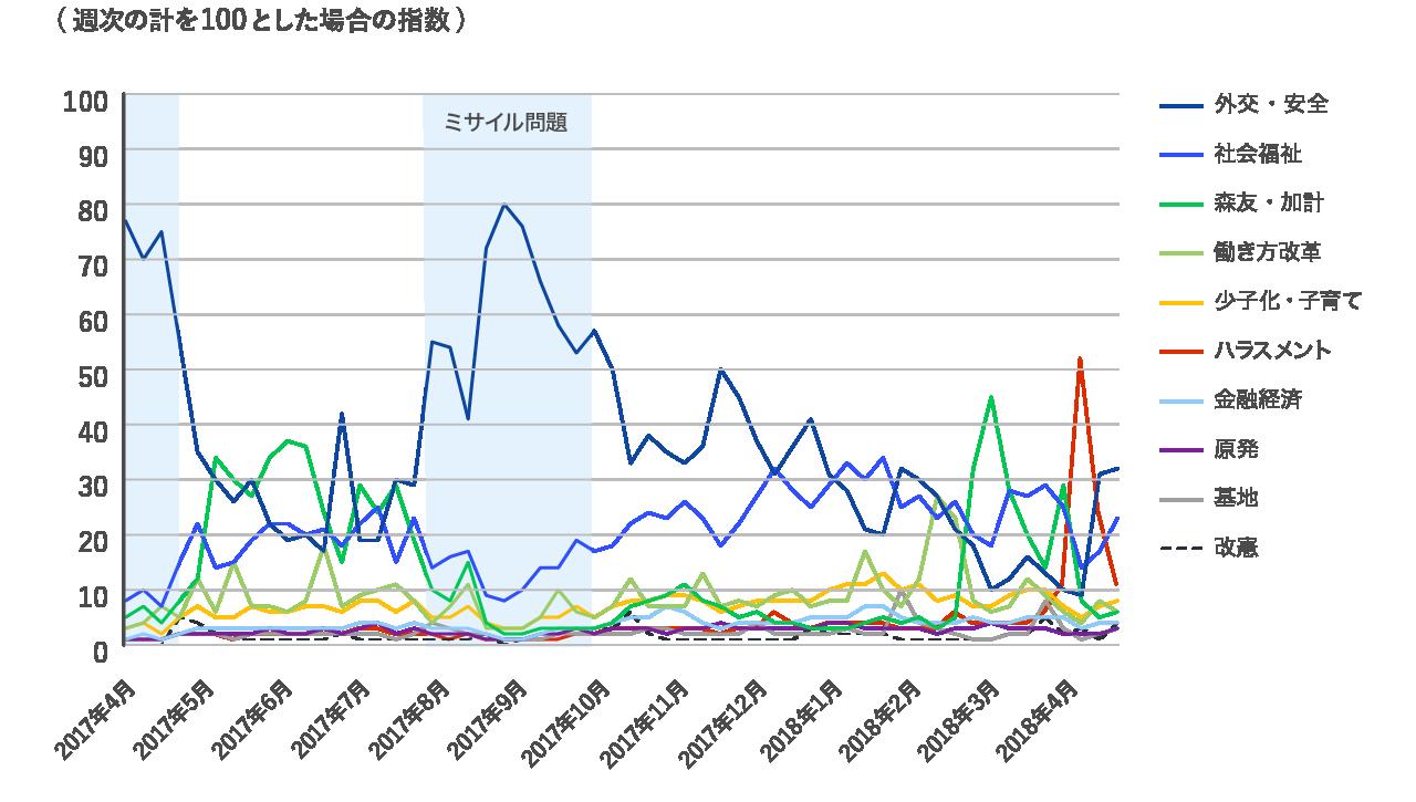 注目を集める政治的話題のカテゴリーは時期によって変化することを表すグラフ