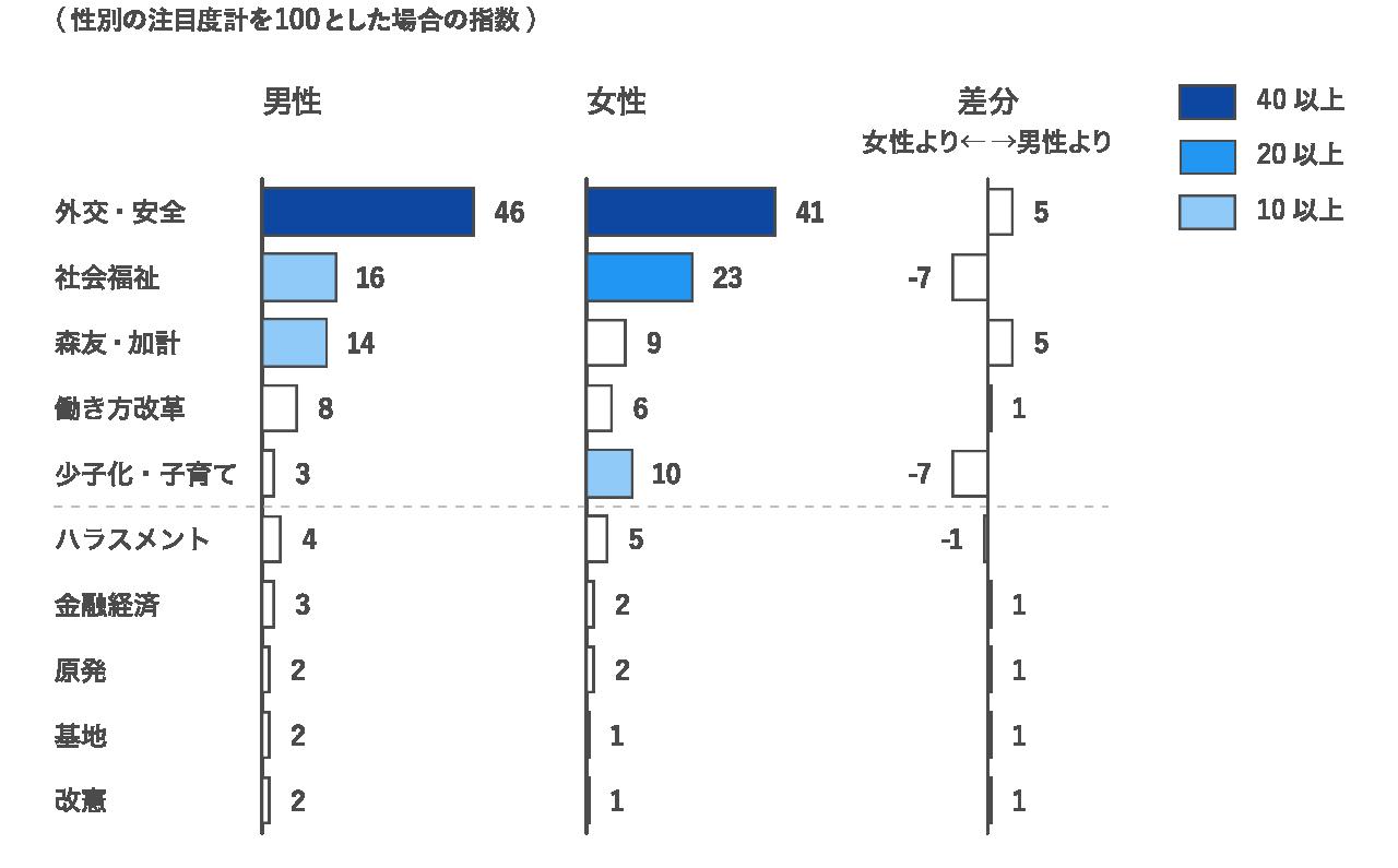 性別で注目度の高いカテゴリーが異なることを示すグラフ