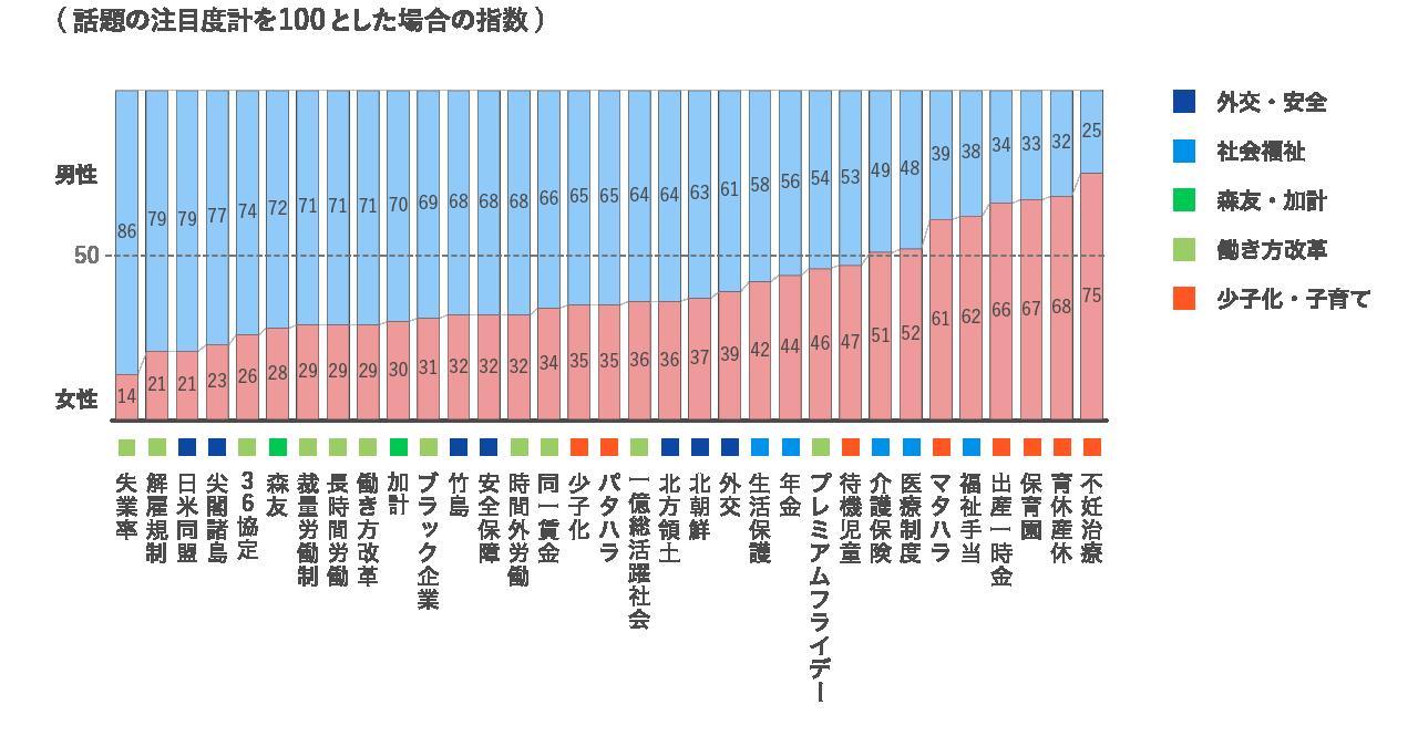 政治的話題の注目度を性別構成の順に並べて傾向を見たグラフ