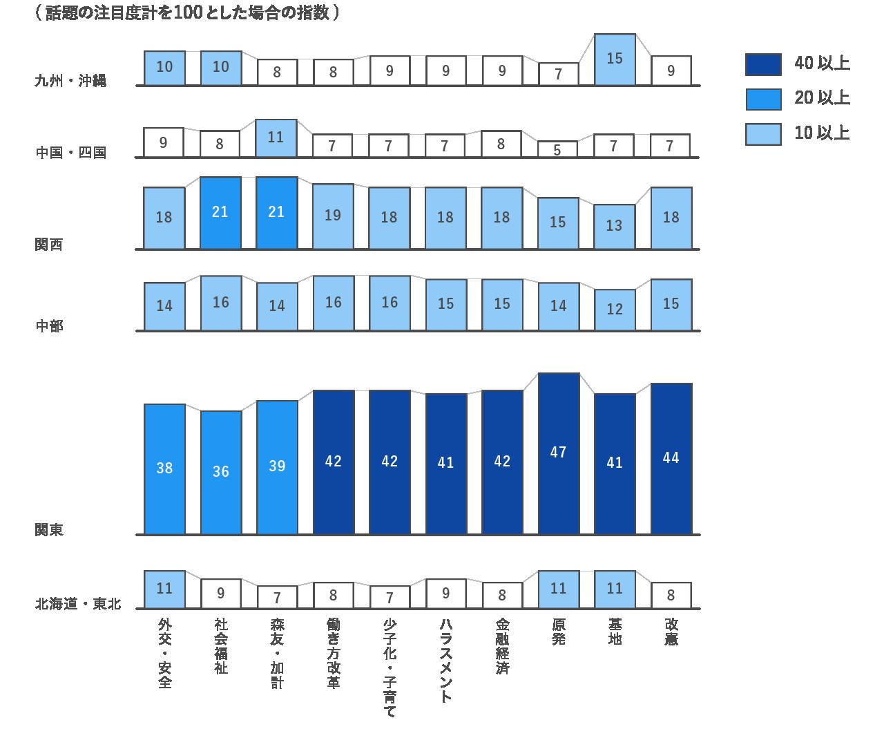 注目を集める政治的話題のカテゴリーには地域差があることを示すグラフ