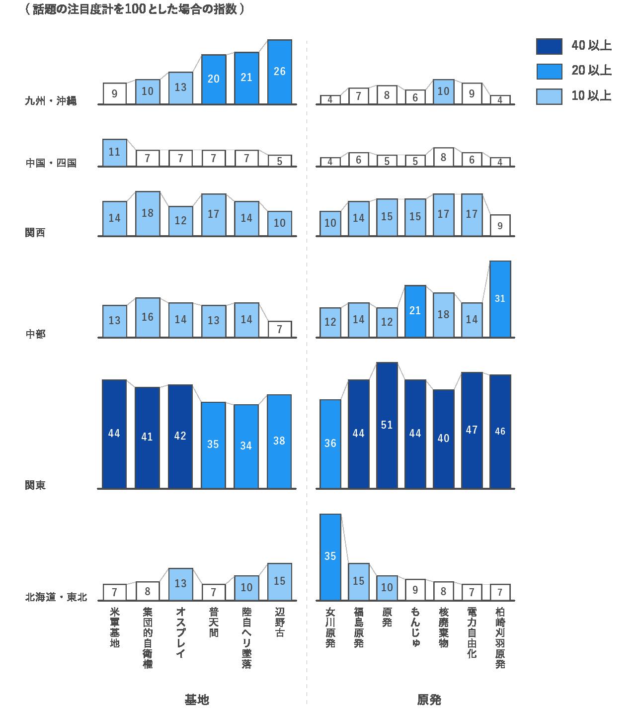基地問題と原発問題の話題は地域性が非常に強いことを表したグラフ