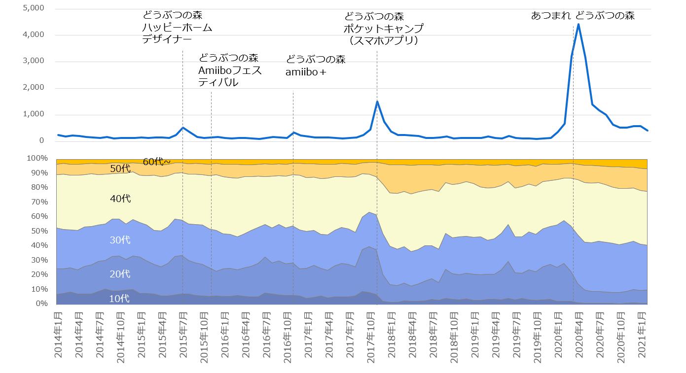 2014年1月以降の「どうぶつの森」注目度の折れ線グラフと関心層年代構成の面グラフ
