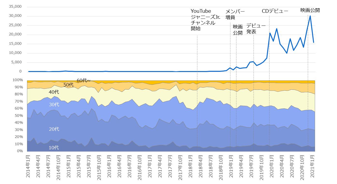 2014年1月以降の「Snow Man」注目度の折れ線グラフと関心層年代構成の面グラフ