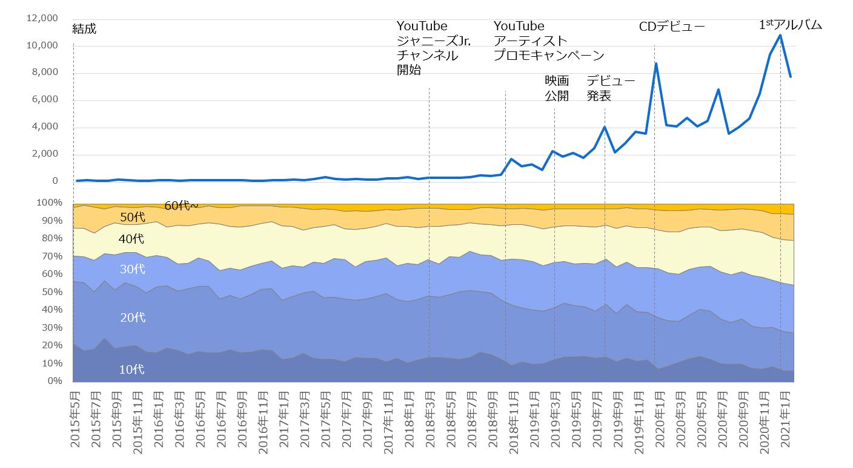 2015年5月以降の「SixTONES」注目度の折れ線グラフと関心層年代構成の面グラフ