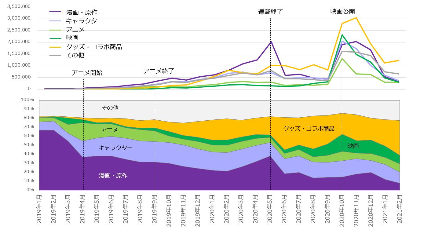 2019年以降の「鬼滅の刃」の関連検索ワードのカテゴリ別月次推移と構成比の変化