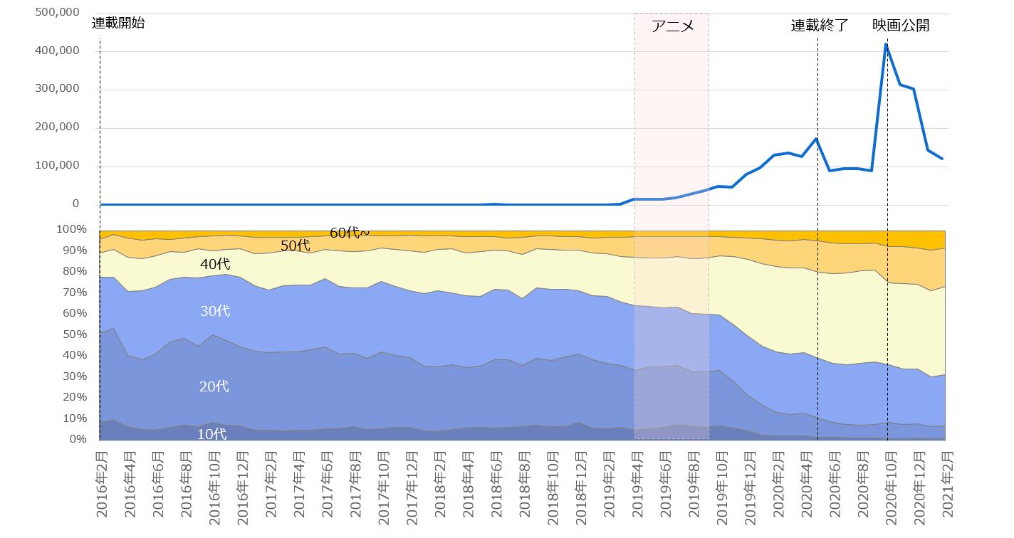 2016年2月以降の「鬼滅の刃」注目度の折れ線グラフと関心層年代構成の面グラフ