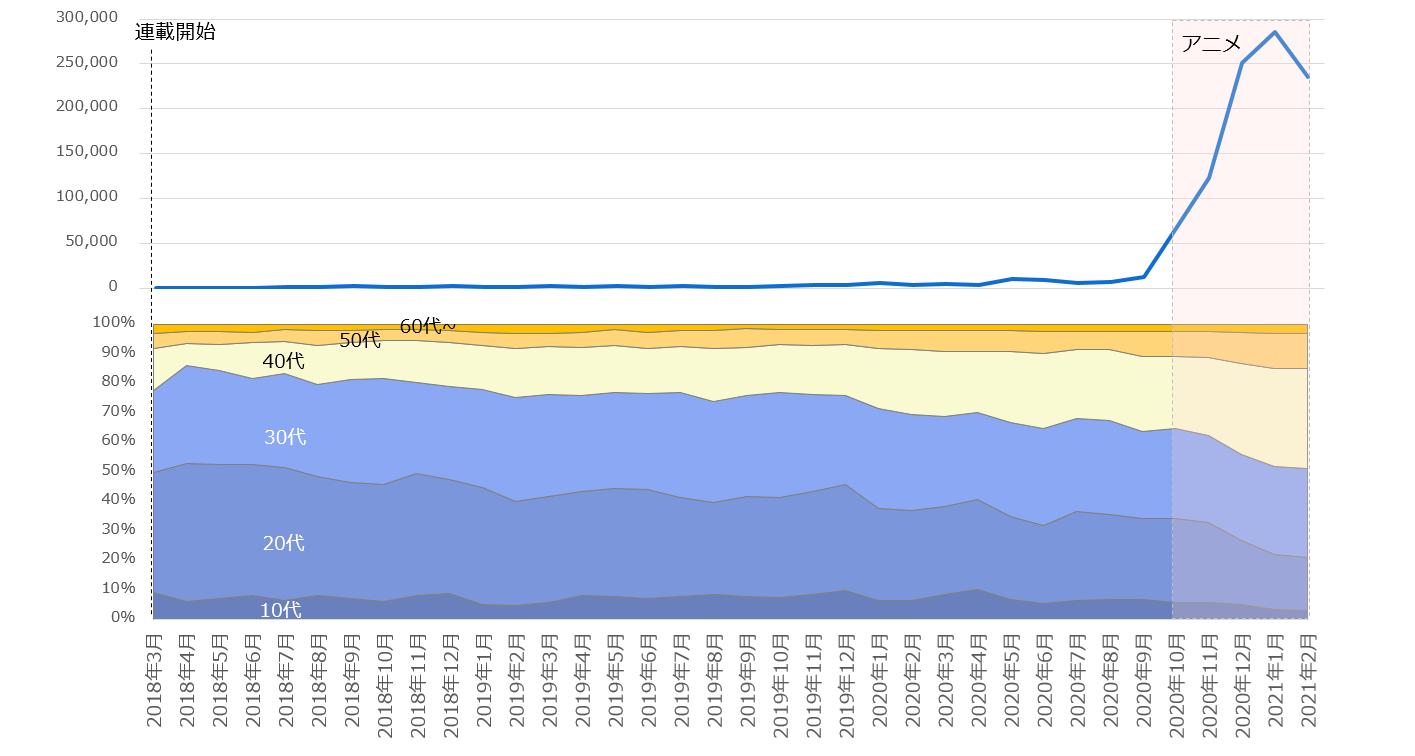 2018年3月以降の「呪術廻戦」注目度の折れ線グラフと関心層年代構成の面グラフ