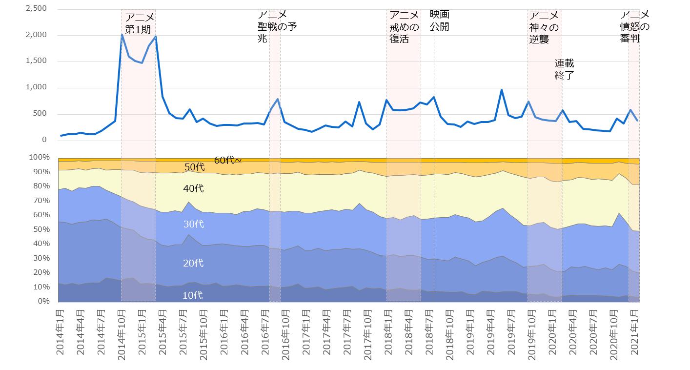 2014年1月以降の「七つの大罪」注目度の折れ線グラフと関心層年代構成の面グラフ
