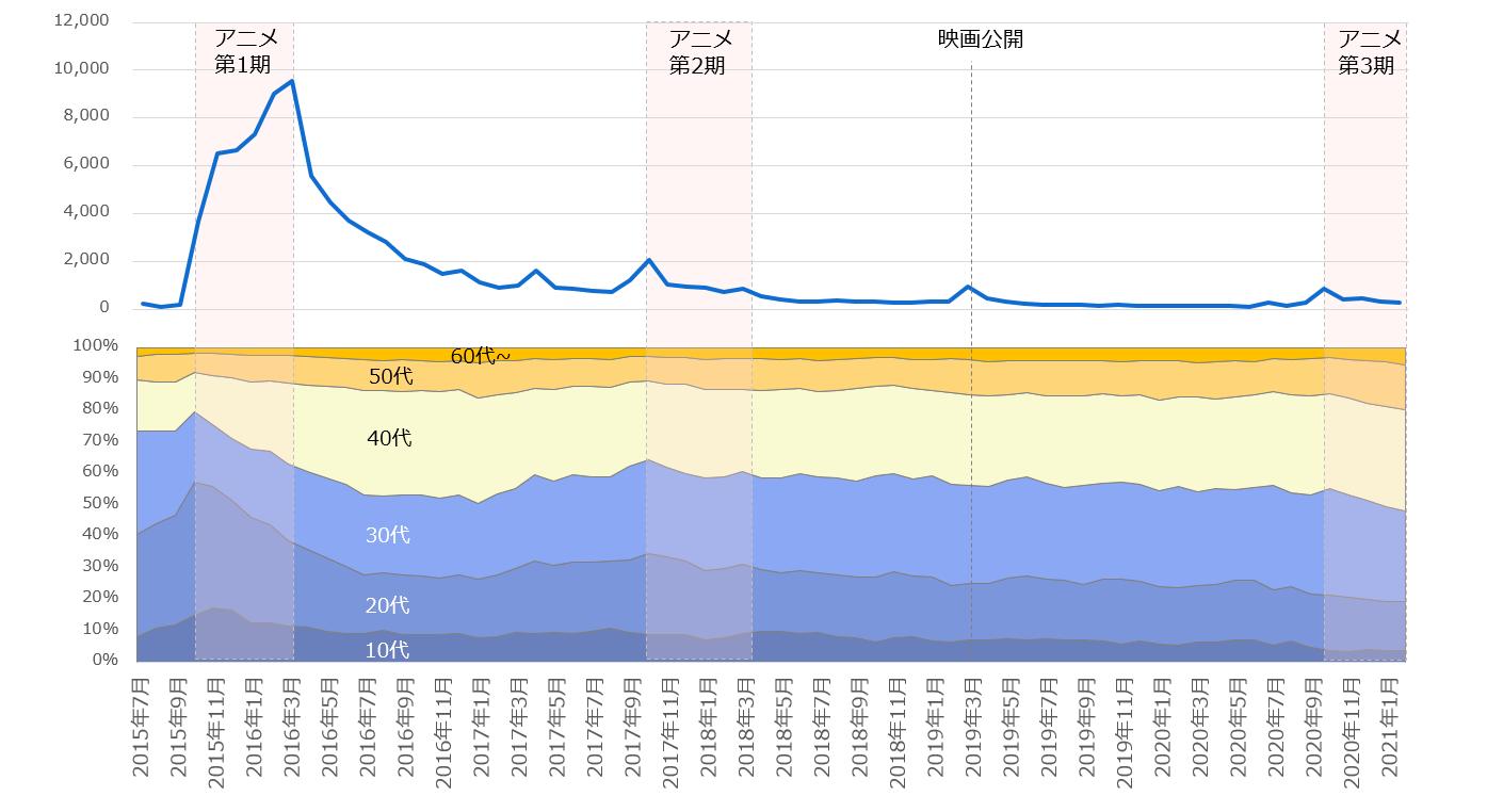 2015年7月以降の「おそ松さん」注目度の折れ線グラフと関心層年代構成の面グラフ