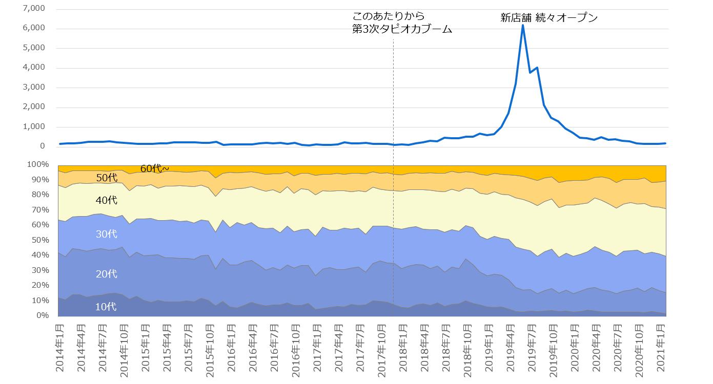 2015年7月以降の「タピオカ」注目度の折れ線グラフと関心層年代構成の面グラフ
