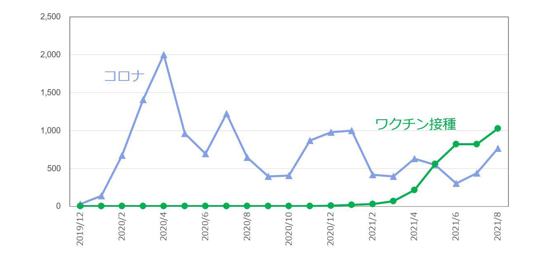「コロナ」「ワクチン接種」の検索数を指数化し推移を表した折れ線グラフ