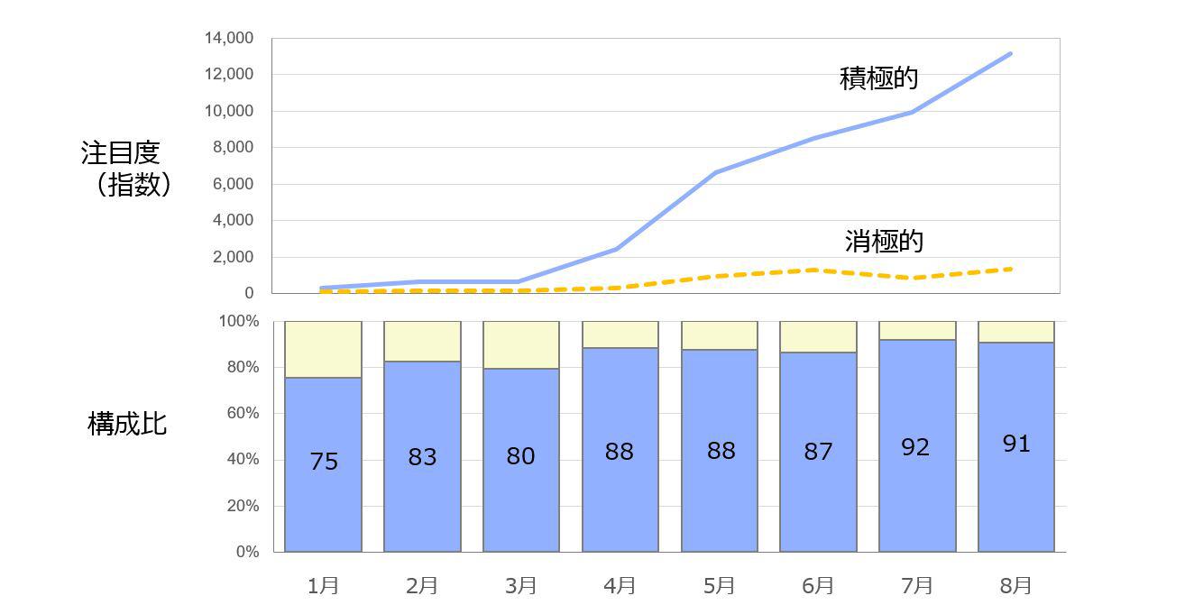 ワクチン接種への積極的関心と消極的関心の注目度と構成比変化を表したグラフ