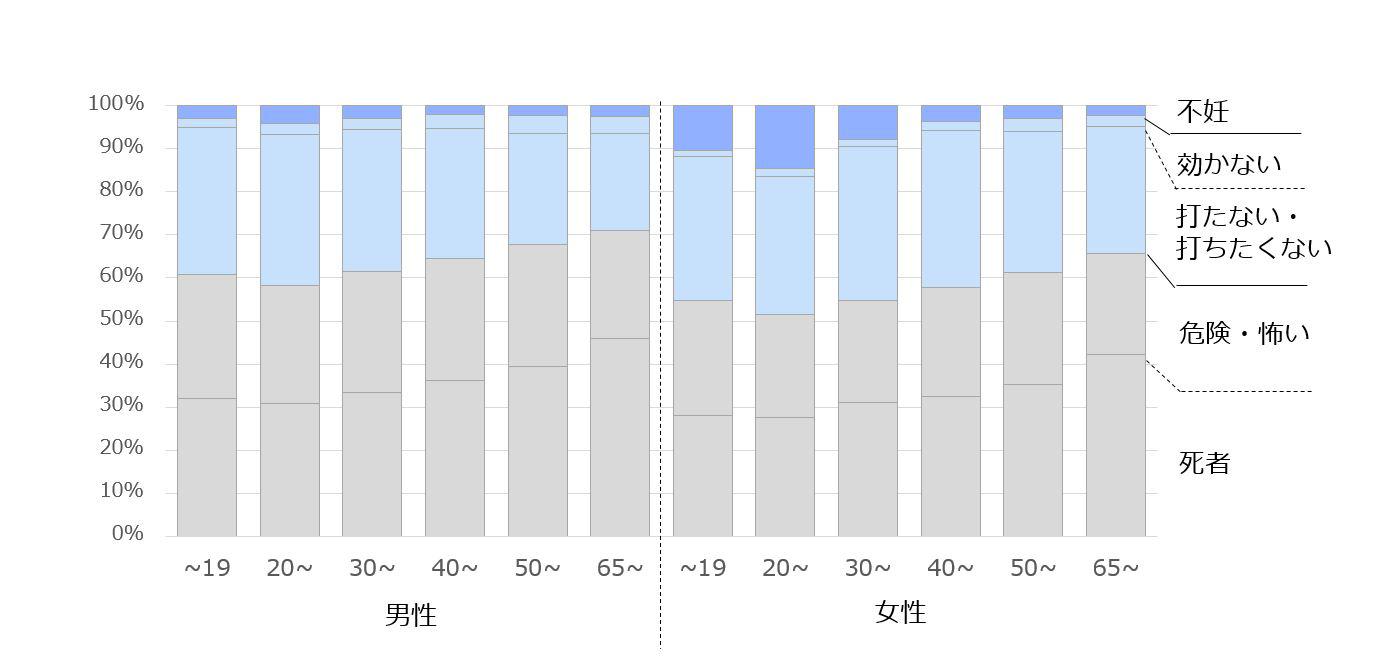性年代別にワクチンへの消極的な検索のカテゴリー別構成を表したグラフ
