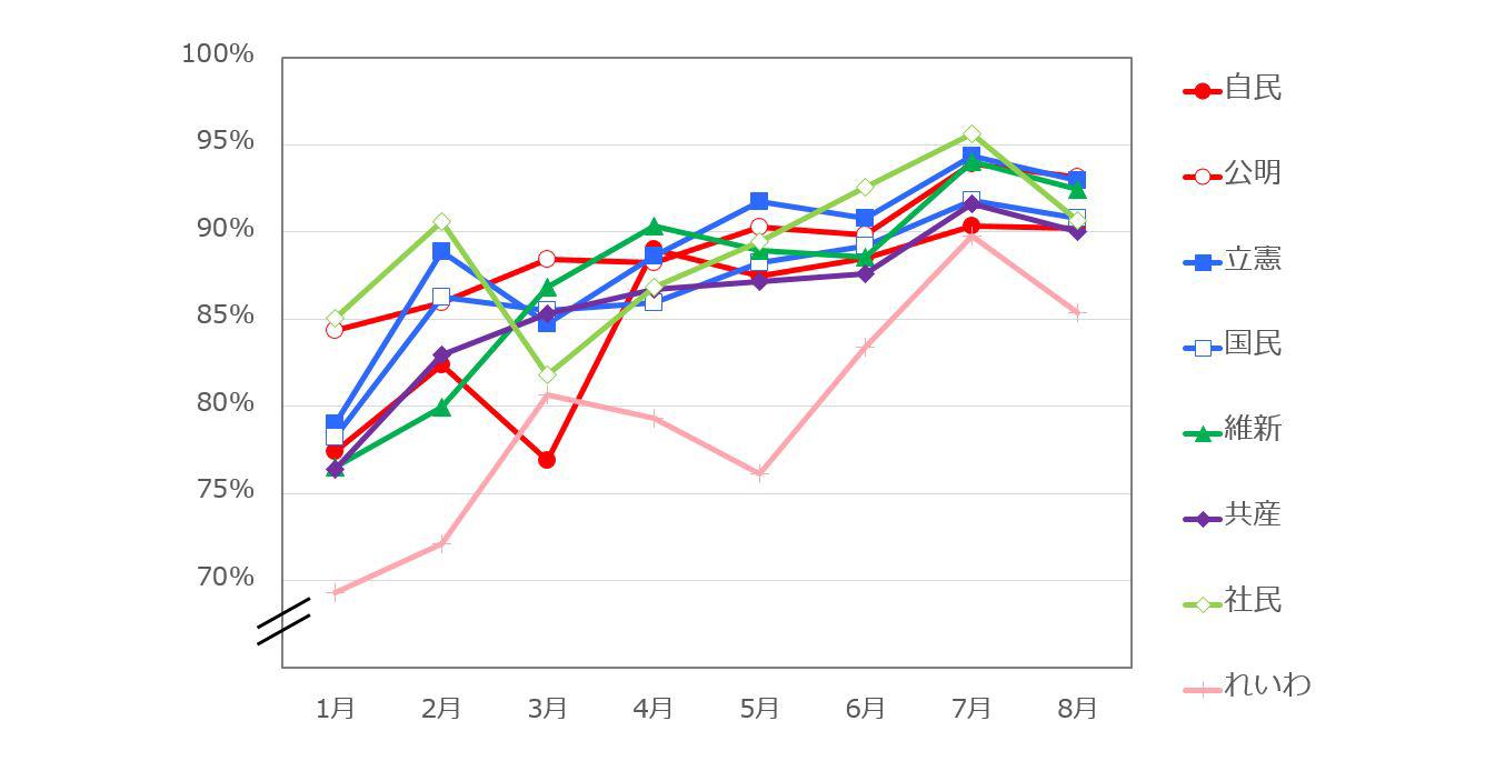 主要政党関心層別のワクチンへの積極的関心率の推移を比較した折れ線グラフ
