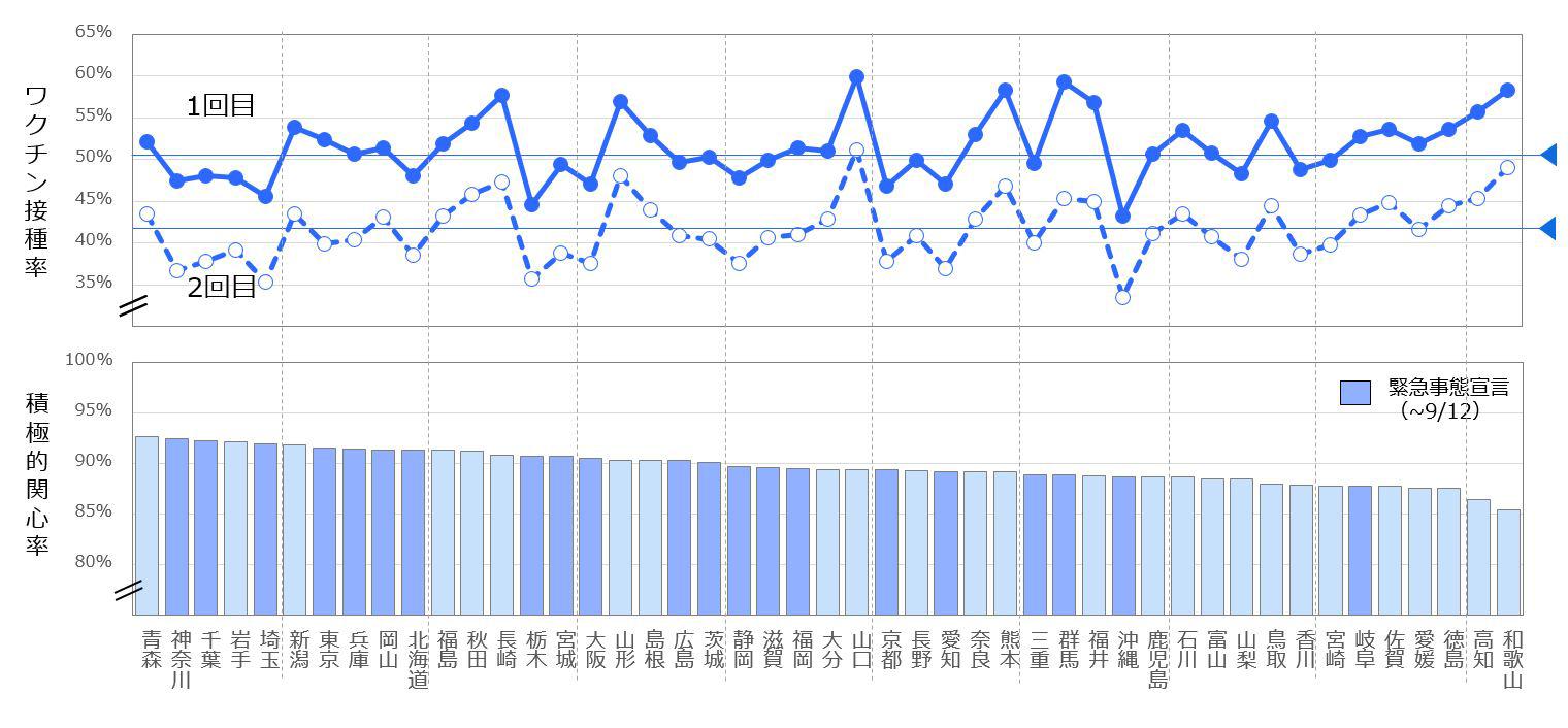 都道府県別のワクチン接種率とワクチンへの積極的関心率を比較したグラフ