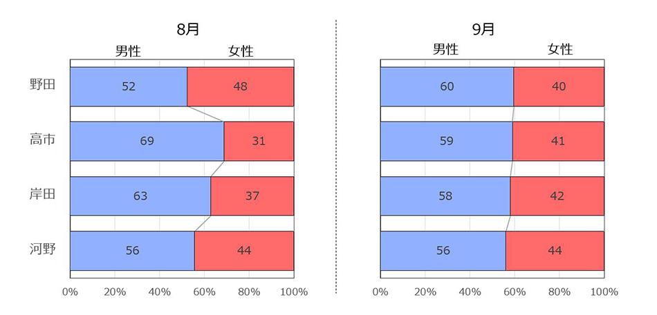 候補者4名の関心層の年代構成を8月と9月で比較した積み上げ棒グラフ