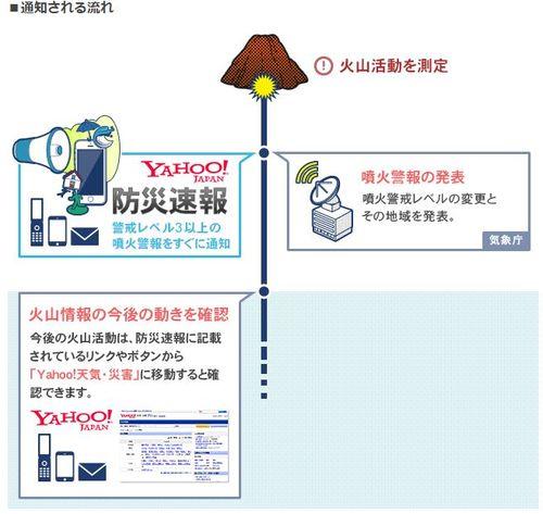 防災速報「噴火警報」機能の通知内容を改善
