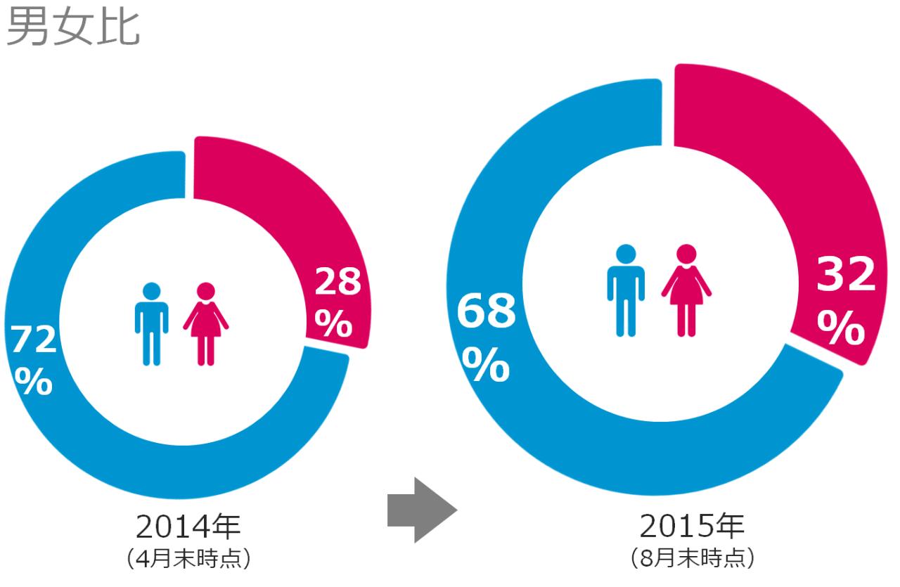 【データで見るヤフー】社員の男女比、年齢、国籍編