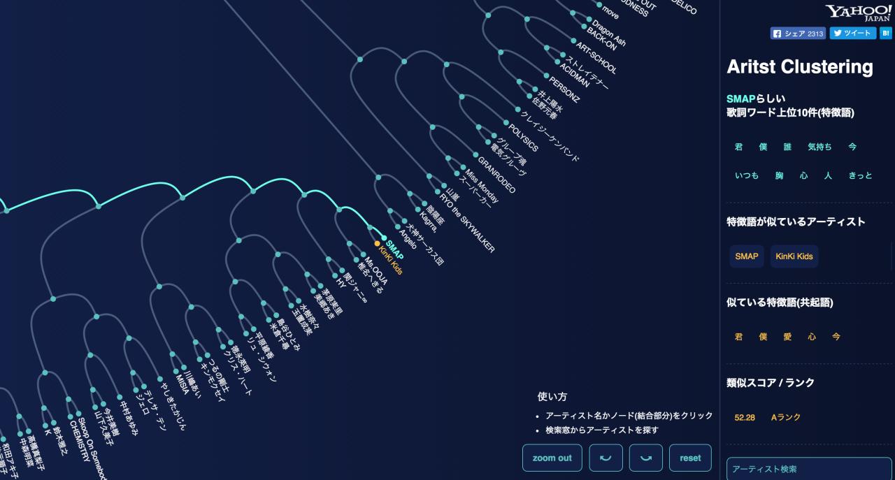 「500アーティストの歌詞を分析」ビッグデータのビジュアライズとは