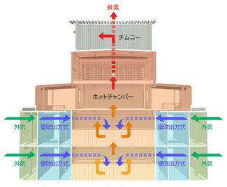 空調システムイメージ図