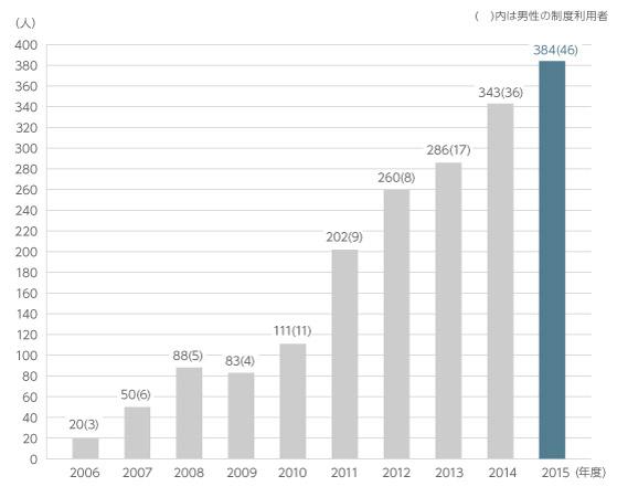 育児勤務制度の利用者数を表す図です。2006年度の利用者、女性17名、男性3名から2009年度に一度鈍化傾向を見せるもの、その後は順調に右肩上がりで伸び、2015年度は女性338名、男性46名が制度を利用しています。