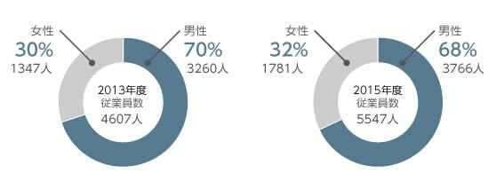 従業員数と男女構成のグラフです。2013年度の従業員数は4607人で、そのうち男性は3260人(70%)、女性は1347人(30%)でした。2015年度の従業員数は5547人で、そのうち男性は3766人(68%)、女性は1781人(32%)でした。