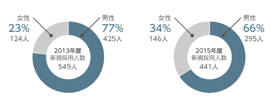 国内における新規採用人数のグラフです。2013年度の新規採用人数は549人で、そのうち男性は425人(77%)、女性は124人(23%)でした。2015年度の新規採用人数は441人で、そのうち男性は295人(66%)、女性は146人(34%)でした。