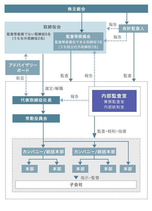 以下で説明する取締役会、監査等委員会、常勤役員会、内部監査室、アドバイザリーボードの関係を表したコーポレート・ガバナンス体制図