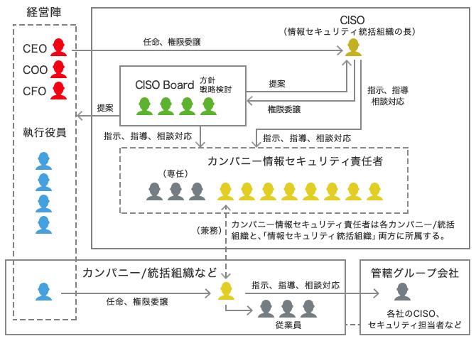 上記で説明した情報セキュリティの体制を表す図です。