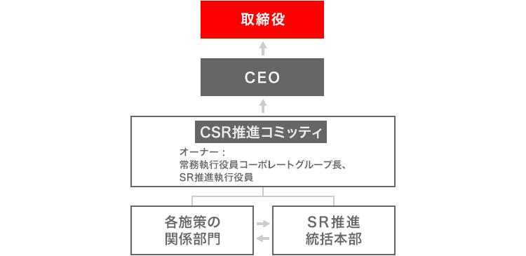 CSRの推進体制です。施策は、SR推進統括本部が、各施策の関係部門と、連携しながら推進しています。その上で活動状況などを、常務執行役員のコーポレートグループ部門長とSR推進執行役員がオーナーであるCSR推進コミッティを通じて、CEOや取締役に報告しています。