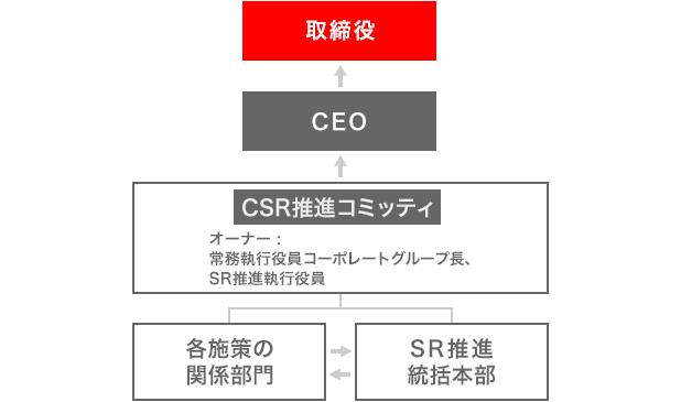 CSR推進体制の図。各事業部門の推進担当者とSR推進統括本部、SR推進執行役員が連携し、CEOや取締役からのサポートを受け、CSR活動を推進しています。