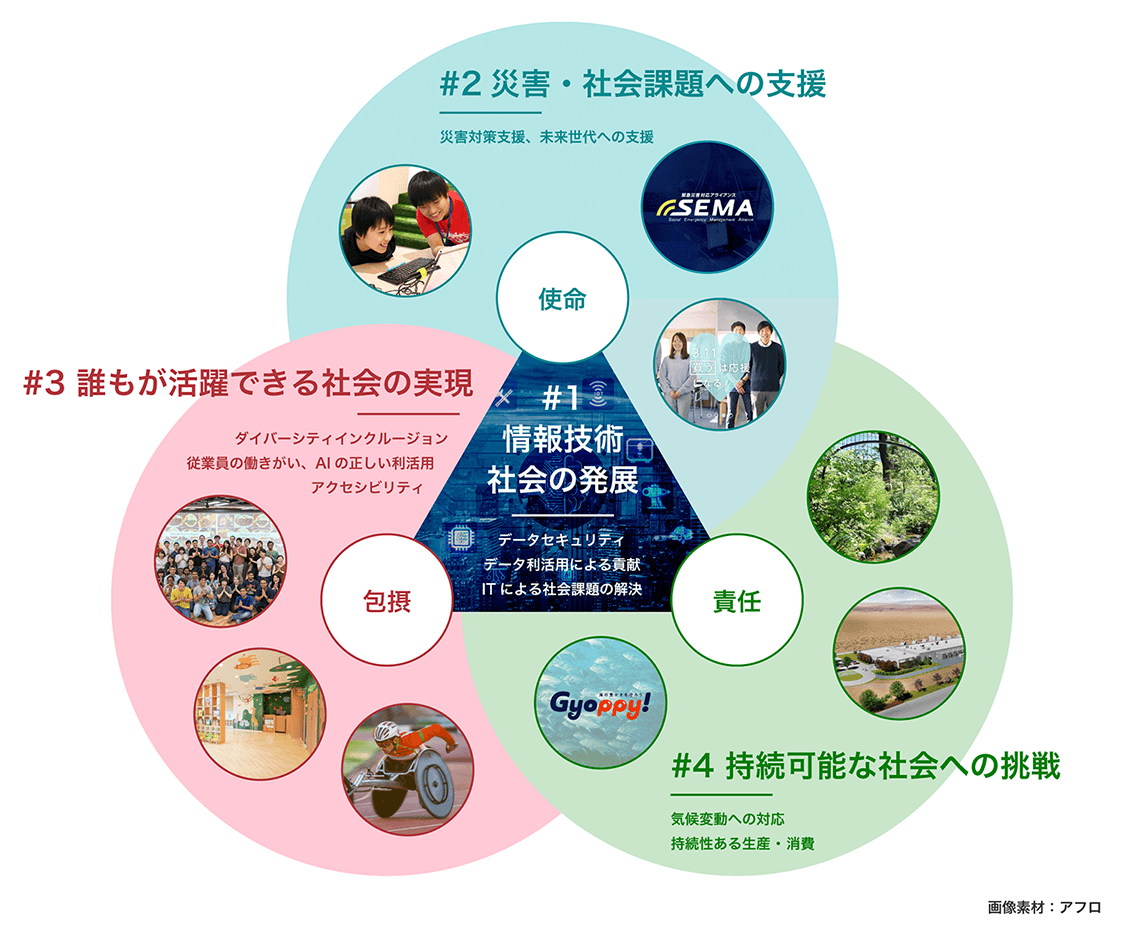 ヤフーのCSRの全体イメージ・マテリアリティと4つのUPDATEの関わり図