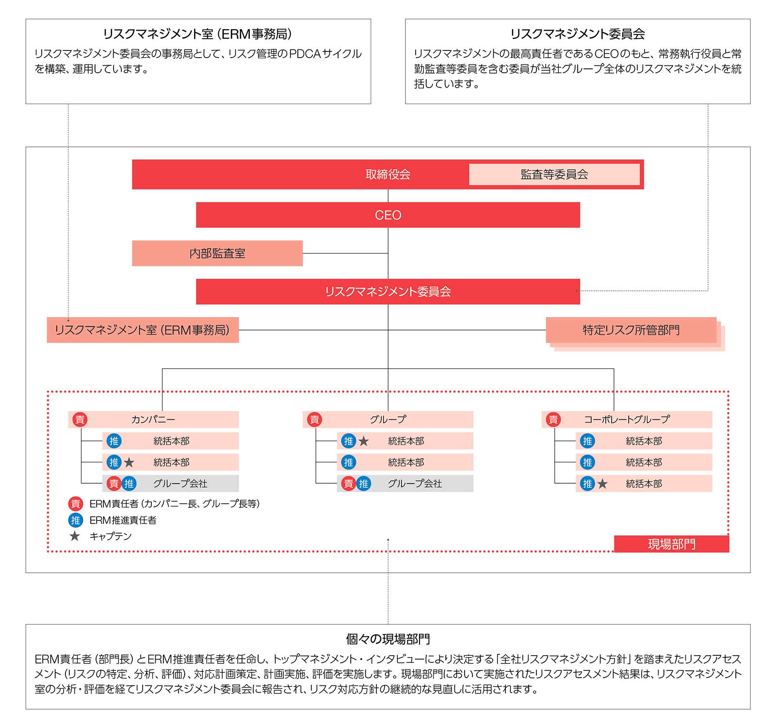 ヤフーのERMプロセス図。